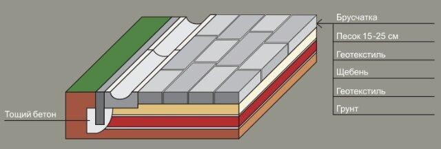 Устройство площадки из брусчатки для пешеходных дорожек малой загруженности