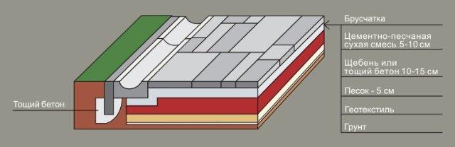 Устройство площадки из брусчатки для дорог с умеренным пешеходным движением и участков большой площади